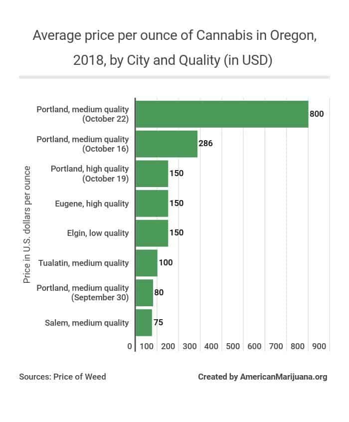 111-average-price-per-ounce-of-cannabis-in-oregon-2018-by-city-and-quality-in-usd AM