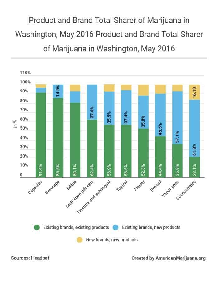 210-product-and-brand-total-sharer-of-marijuana-in-washington-may-2016 AM