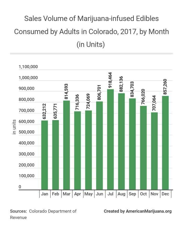 25-sales-volume-of-marijuana-infused-edibles-consumed-by-adults-in-colorado-2017-by-month-in-units AM