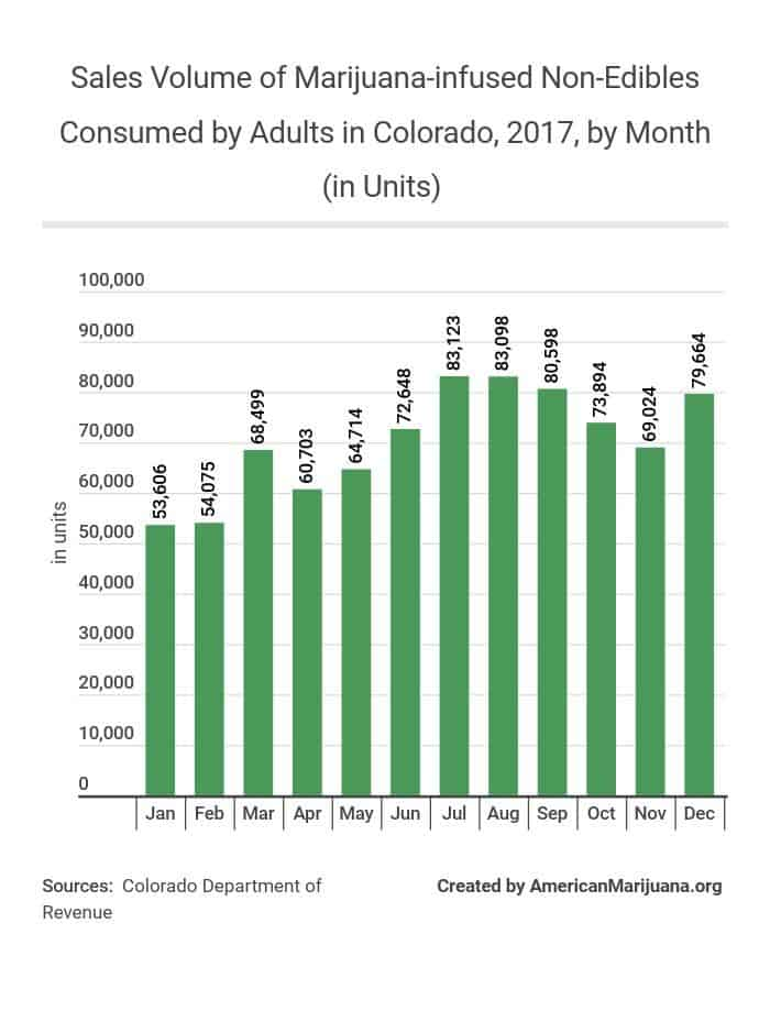 26-sales-volume-of-marijuana-infused-non-edibles-consumed-by-adults-in-colorado-2017-by-month-in-units AM