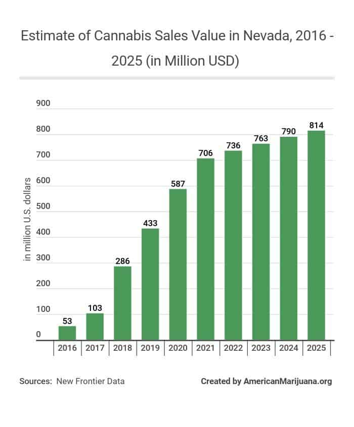 36-estimate-of-cannabis-sales-value-in-nevada-2016-2025-in-million-usd AM