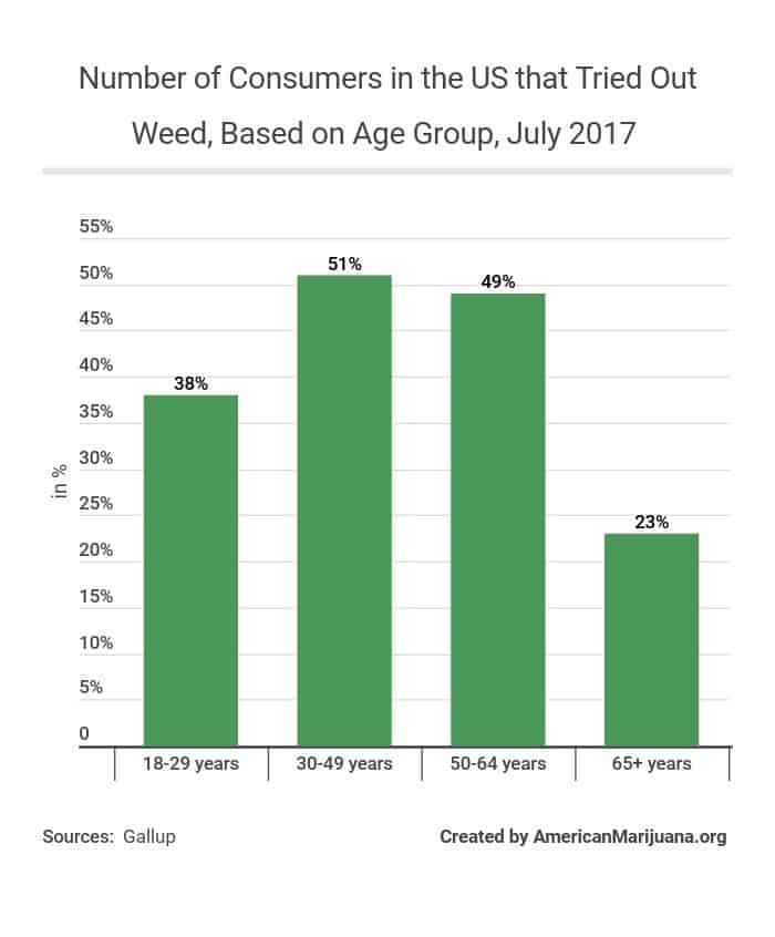 510-number-of-consumers-in-the-us-that-tried-out-weed-based-on-age-group-july-2017 AM