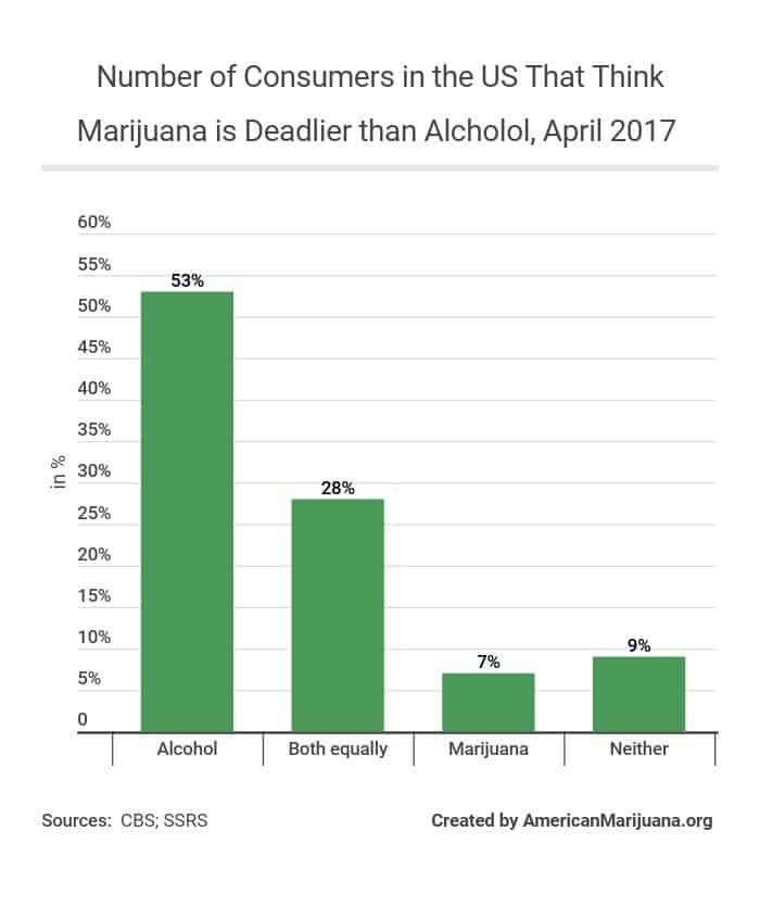 516-number-of-consumers-in-the-us-that-think-marijuana-is-deadlier-than-alcholol-april-2017 AM