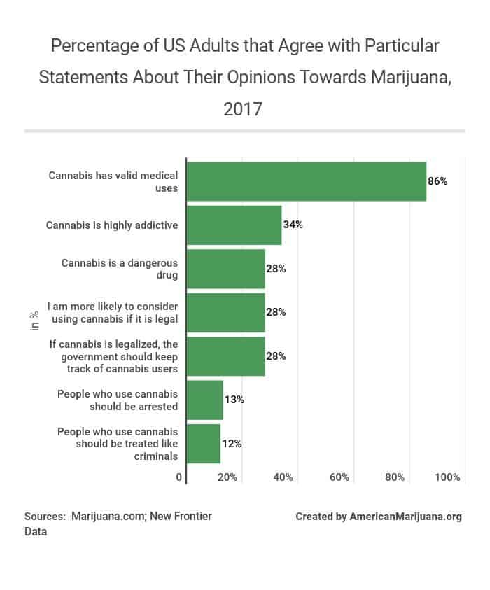 520-percentage-of-us-adults-that-agree-with-particular-statements-about-their-opinions-towards-marijuana-2017 AM
