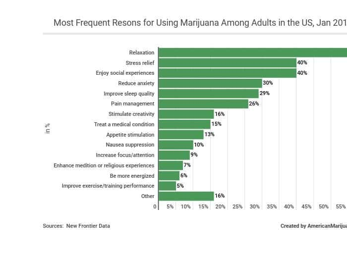 53-most-frequent-resons-for-using-marijuana-among-adults-in-the-us-jan-2017 AM