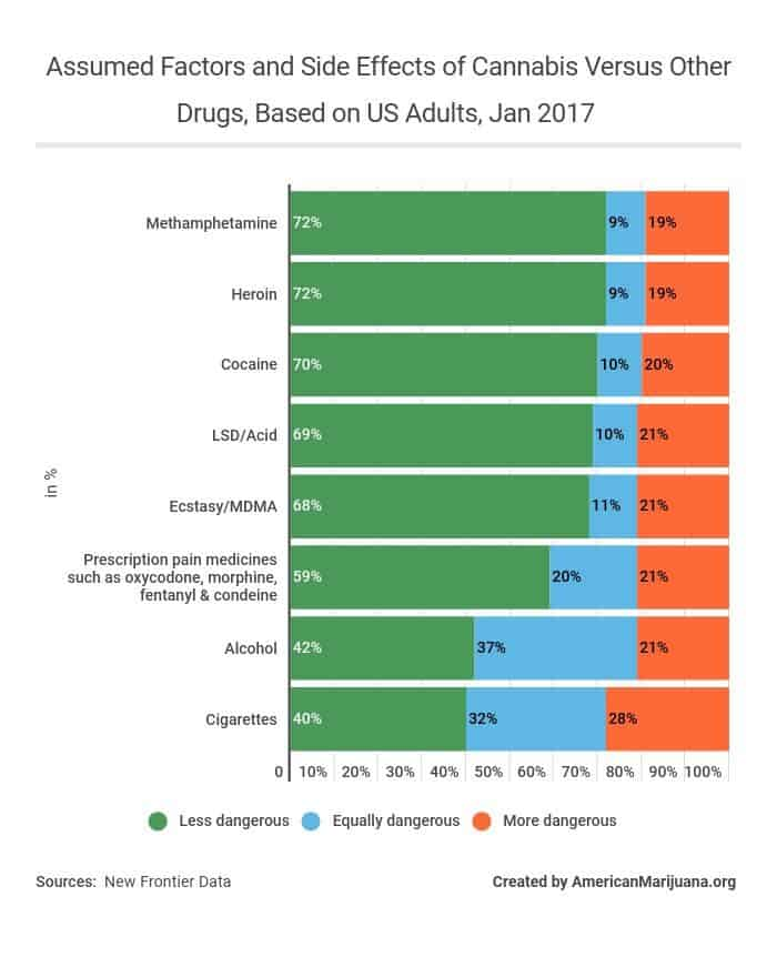 56-assumed-factors-and-side-effects-of-cannabis-versus-other-drugs-based-on-us-adults-jan-2017 AM