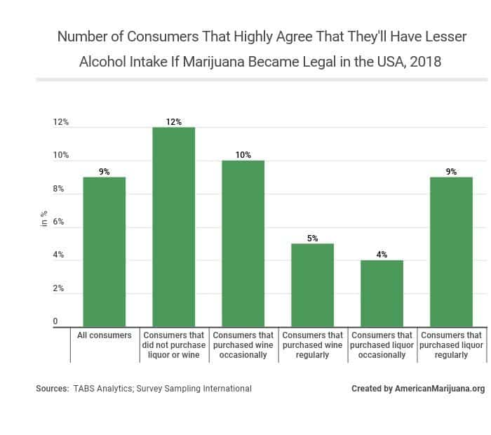 57-number-of-consumers-that-highly-agree-that-theyll-have-lesser-alcohol-intake-if-marijuana-became-legal-in-the-usa-2018 AM