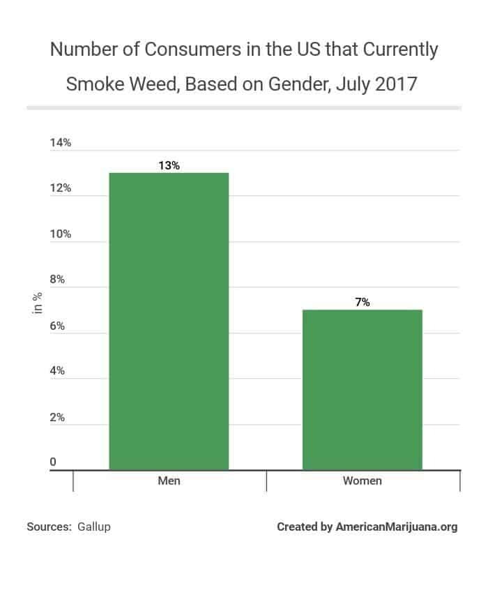 59-number-of-consumers-in-the-us-that-currently-smoke-weed-based-on-gender-july-2017 AM