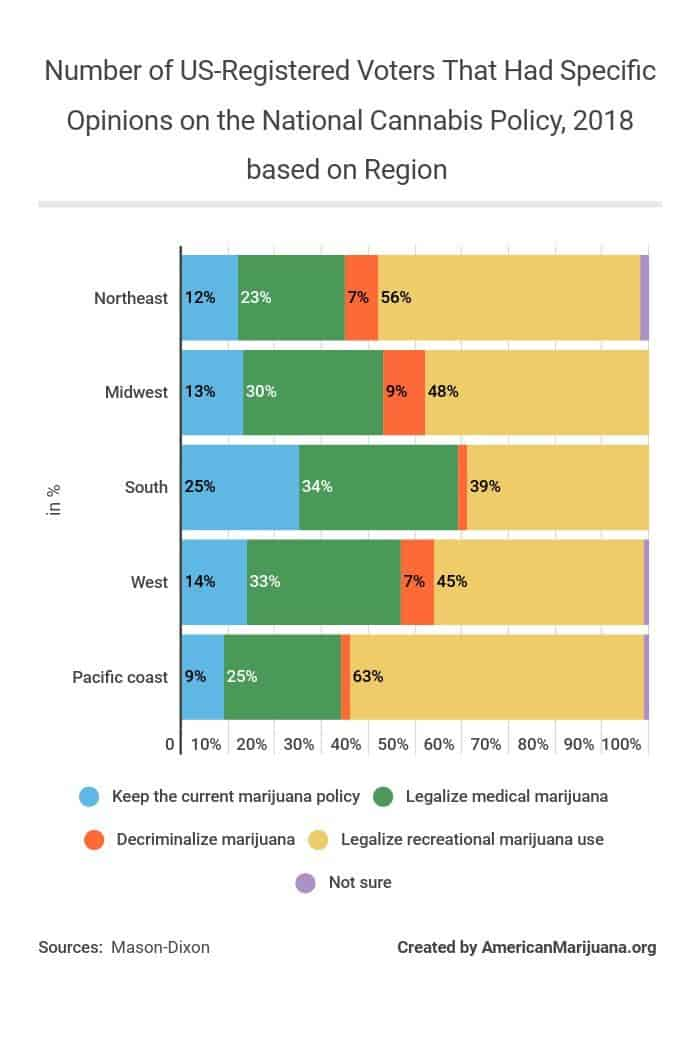 611-number-of-us-registered-voters-that-had-specific-opinions-on-the-national-cannabis-policy-2018-based-on-region AM