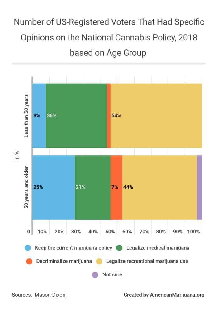 612-number-of-us-registered-voters-that-had-specific-opinions-on-the-national-cannabis-policy-2018-based-on-age-group AM