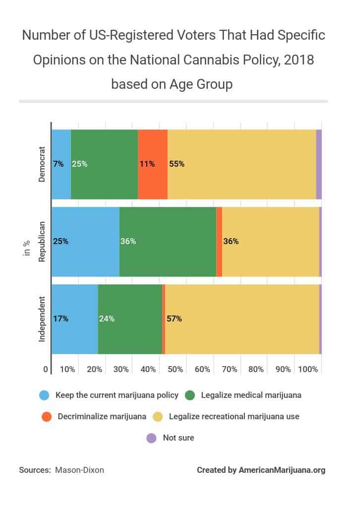 613-number-of-us-registered-voters-that-had-specific-opinions-on-the-national-cannabis-policy-2018-based-on-age-group AM