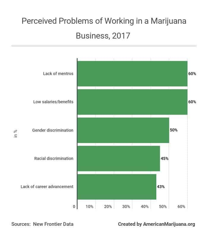 810-perceived-problems-of-working-in-a-marijuana-business-2017 AM