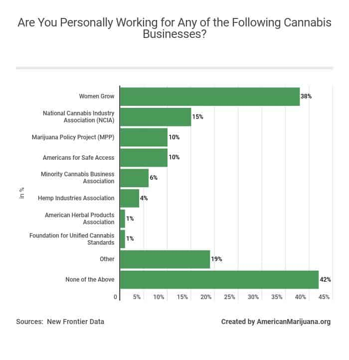 811-are-you-personally-working-for-any-of-the-following-cannabis-businesses AM