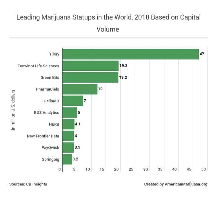 815-leading-marijuana-statups-in-the-world-2018-based-on-capital-volume AM