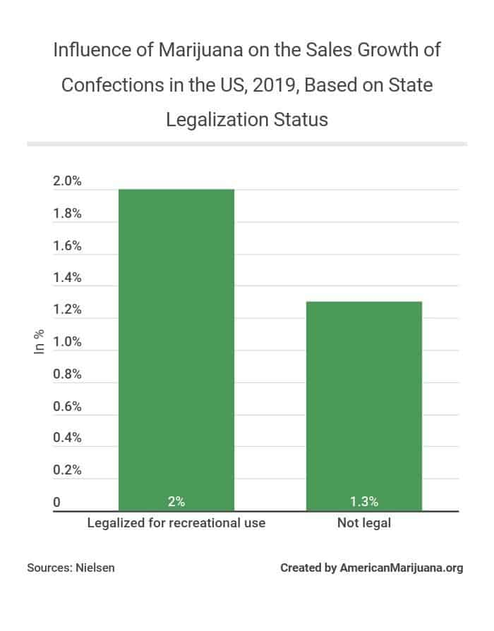 816-influence-of-marijuana-on-the-sales-growth-of-confections-in-the-us-2019-based-on-state-legalization-status AM