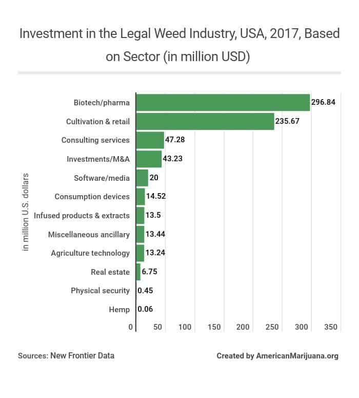 818-investment-in-the-legal-weed-industry-usa-2017-based-on-sector-in-million-usd AM