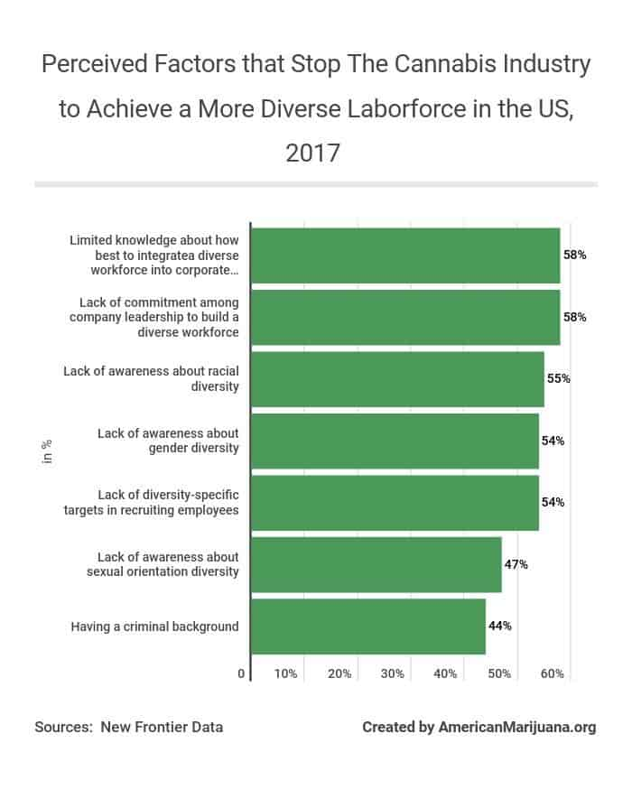 87-perceived-factors-that-stop-the-cannabis-industry-to-achieve-a-more-diverse-laborforce-in-the-us-2017 AM
