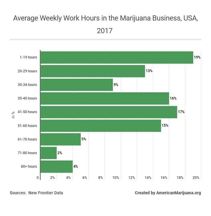 89-average-weekly-work-hours-in-the-marijuana-business-usa-2017 AM