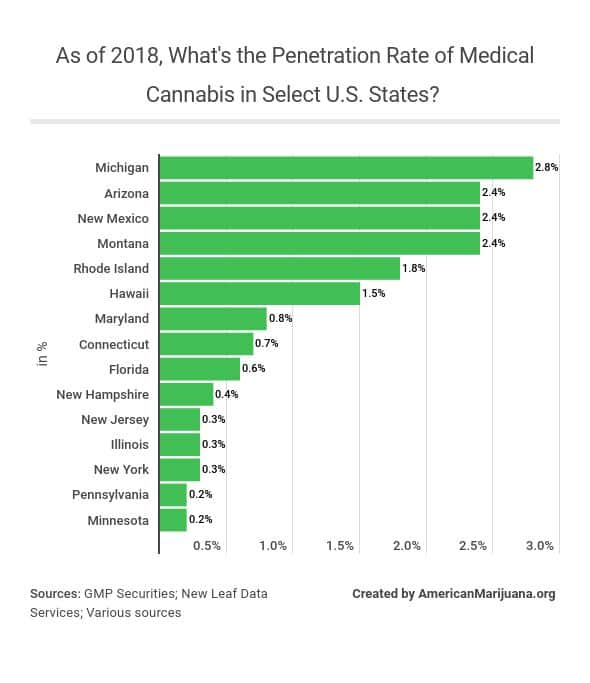112-as-of-2018-whats-the-penetration-rate-of-medical-cannabis-in-select-us-states
