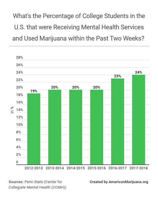 113-whats-the-percentage-of-college-students-in-the-us-that-were-receiving-mental-health-services-and-used-marijuana-within-the-past-two-weeks
