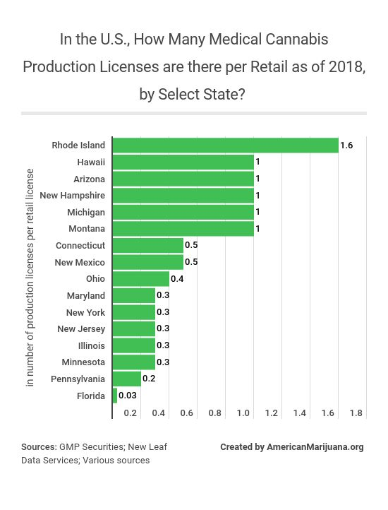 In the U.S., How Many Medical Cannabis Production Licenses are there per Retail as of 2018, by Select State?