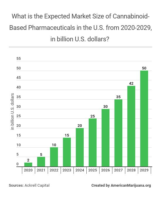 13-what-is-the-expected-market-size-of-cannabinoid-based-pharmaceuticals-in-the-us-from-2020-2029-in-billion-us-dollars