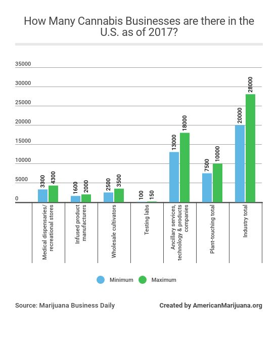 14-how-many-cannabis-businesses-are-there-in-the-us-as-of-2017