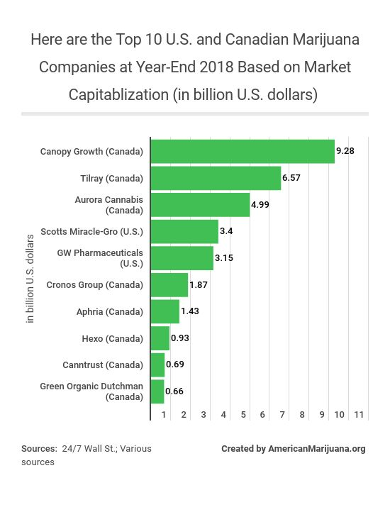 15-here-are-the-top-10-us-and-canadian-marijuana-companies-at-year-end-2018-based-on-market-capitablization-in-billion-us-dollars