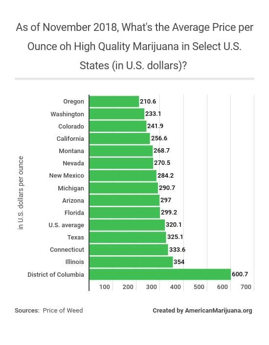 16-as-of-november-2018-whats-the-average-price-per-ounce-oh-high-quality-marijuana-in-select-us-states-in-us-dollars