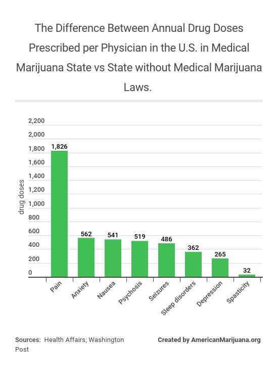19-the-difference-between-annual-drug-doses-prescribed-per-physician-in-the-us-in-medical-marijuana-state-vs-state-without-medical-marijuana-laws