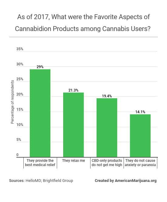 21-as-of-2017-what-were-the-favorite-aspects-of-cannabidion-products-among-cannabis-users