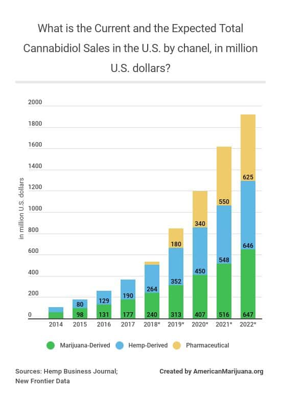 22-what-is-the-current-and-the-expected-total-cannabidiol-sales-in-the-us-by-chanel-in-million-us-dollars