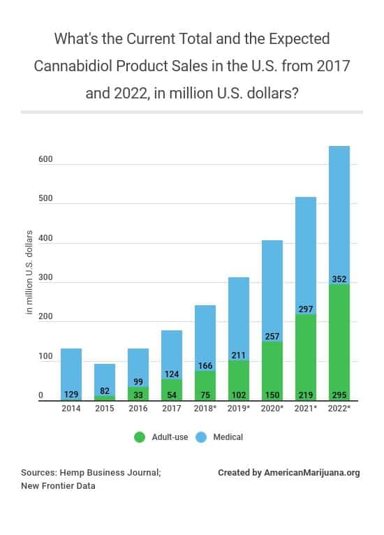 23-whats-the-current-total-and-the-expected-cannabidiol-product-sales-in-the-us-from-2017-and-2022-in-million-us-dollars