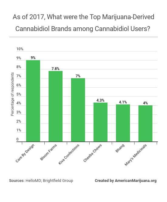 25-as-of-2017-what-were-the-top-marijuana-derived-cannabidiol-brands-among-cannabidiol-users