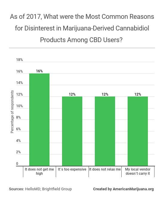 26-as-of-2017-what-were-the-most-common-reasons-for-disinterest-in-marijuana-derived-cannabidiol-products-among-cbd-users