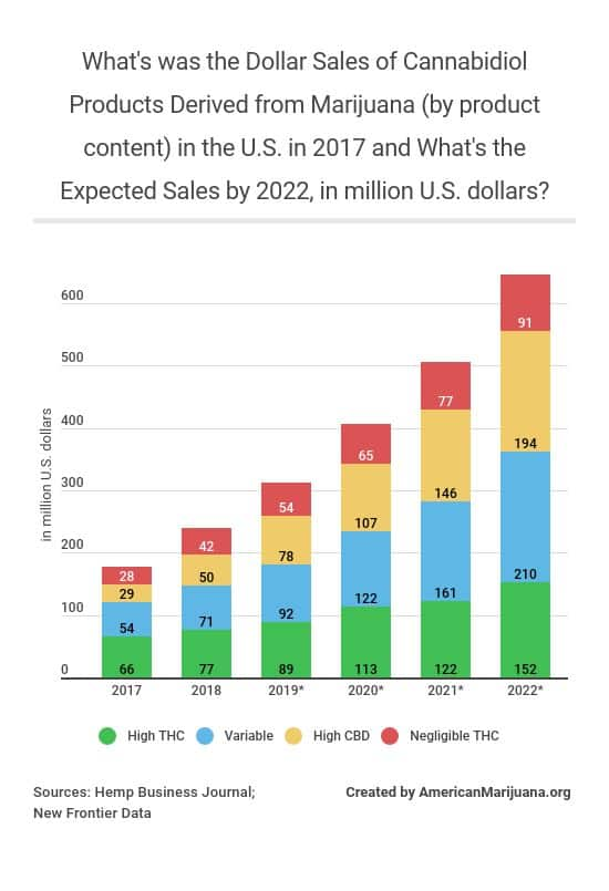 27-whats-was-the-dollar-sales-of-cannabidiol-products-derived-from-marijuana-by-product-content-in-the-us-in-2017-and-whats-the-expected-sales-by-2022-in-million-us-dollars