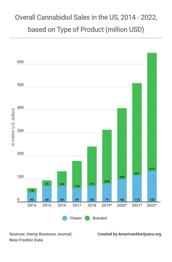 28-overall-cannabidiol-sales-in-the-us-2014-2022-based-on-type-of-product-million-usd