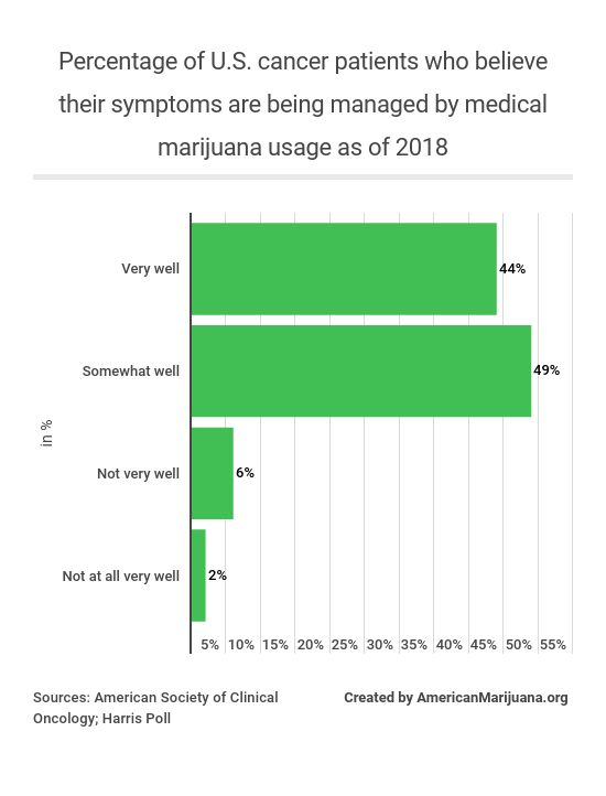 310-as-of-2018-whats-the-percentage-of-cancer-patients-in-the-us-who-believe-their-symptoms-are-being-managed-by-medical-marijuana-usage