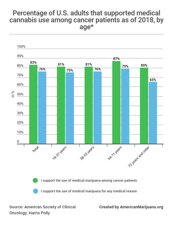 312-heres-the-percentage-of-adults-with-cancer-in-the-us-that-supported-medical-cannabis-use-among-cancer-patients-by-age