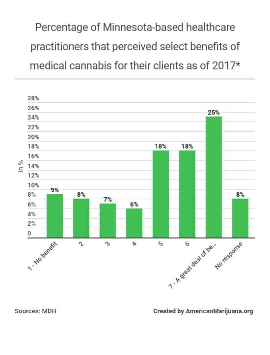 318-whats-the-percentage-of-minnesota-based-healthcare-practitioners-that-recognizes-select-benefits-of-medical-cannabis-for-their-clients-as-of-2017