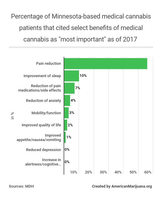 319-whats-the-percentage-of-minnesota-based-medical-cannabis-patients-that-cited-select-benefits-of-medical-cannabis-as-most-important-as-of-2017