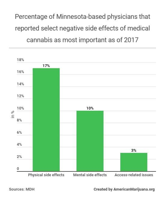 322-whats-the-percentage-of-minnesota-based-physicians-that-reported-select-negative-side-effects-of-medical-cannabis-as-most-important-as-of-2017