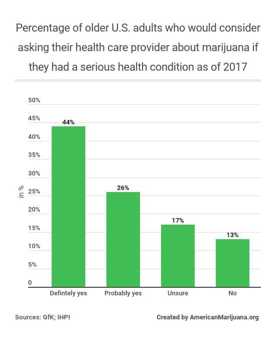 323-whats-the-percentage-of-older-adults-in-the-us-who-would-consider-asking-their-health-care-provider-about-marijuana-if-they-had-a-serious-health-condition-as-of-2017