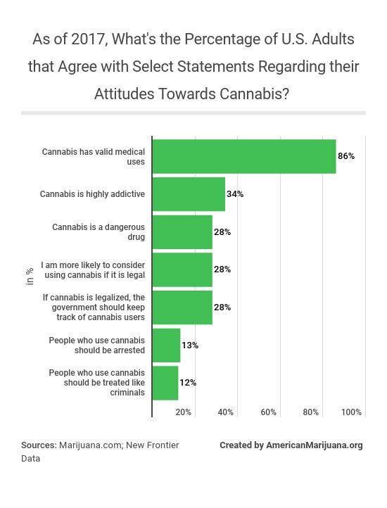 33-as-of-2017-whats-the-percentage-of-us-adults-that-agree-with-select-statements-regarding-their-attitudes-towards-cannabis