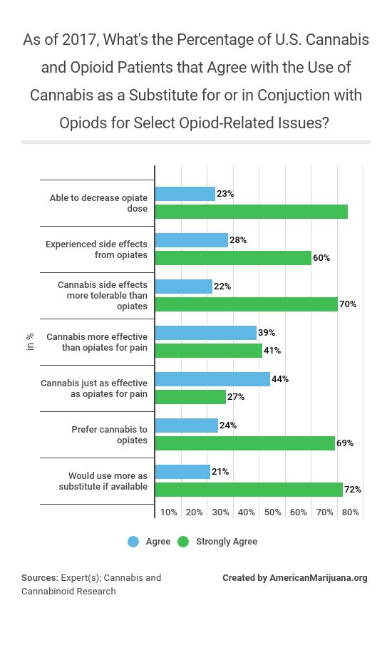 34-as-of-2017-whats-the-percentage-of-us-cannabis-and-opioid-patients-that-agree-with-the-use-of-cannabis-as-a-substitute-for-or-in-conjuction-with-opiods-for-select-opiod-related-issues