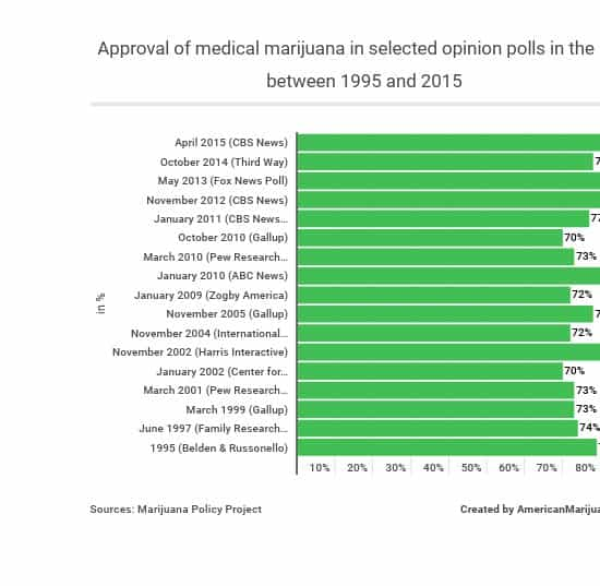 38-here-is-the-poll-showing-the-approval-of-medical-marijuana-in-selected-opinion-in-the-us-between-1995-and-2015