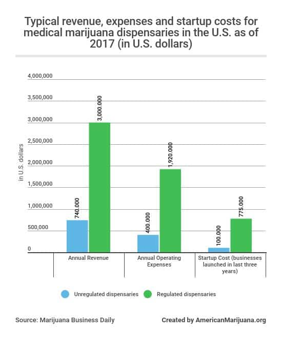 42-whats-the-typical-revenue-expense-and-startup-cost-for-medical-marijuana-dispensaries-in-the-us-as-of-2017-in-us-dollars