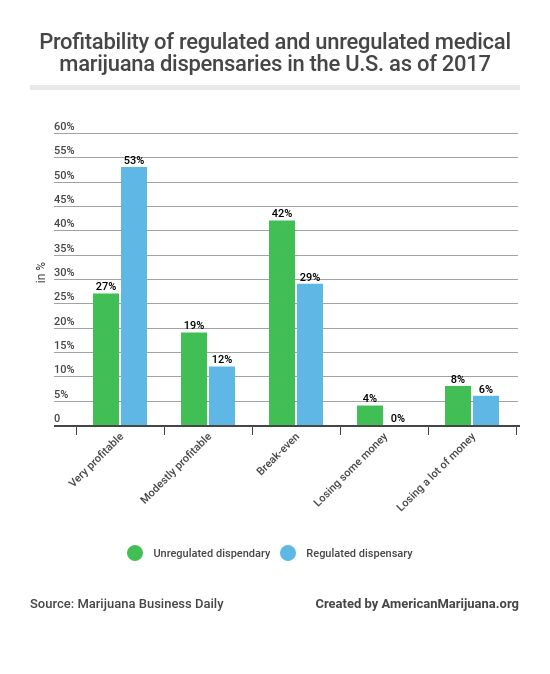 44-according-to-a-survey-conducted-in-january-2017-whats-the-profitability-of-regulated-and-unregulated-marijuana-dispensaries-in-the-us