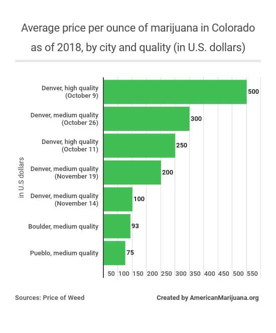 56-in-colorado-whats-the-average-price-per-ounce-of-marijuana-as-of-2018-by-city-and-quality-in-us-dollars
