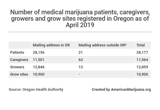 61-as-of-april-2019-heres-the-number-of-medical-marijana-patients-growsers-caregivers-and-grow-sites-that-are-registered-in-oregon